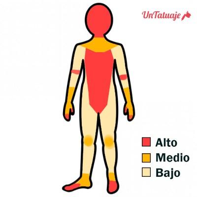 dolor tatuaje cuerpo